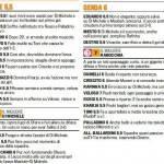 Fantacalcio Serie A, voti Gazzetta di Lecce-Genoa – Pagelle in foto