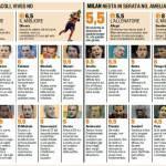 Fantacalcio Serie A, voti Gazzetta di Lecce-Milan – Pagelle in foto