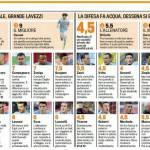 Fantacalcio, voti Gazzetta di Napoli-Sampdoria – Pagelle in foto