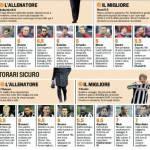 Fantacalcio Serie A, voti Gazzetta di Genoa-Juventus – Pagelle in foto