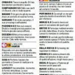 Fantacalcio Serie A, voti Gazzetta di Napoli-Bologna – Pagelle in foto