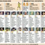 Fantacalcio Chievo-Milan: voti e pagelle della Gazzetta dello Sport – Foto