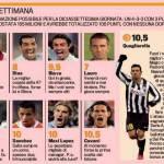 Fantacalcio Serie A, la top 11 della 17a giornata