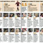 Fantacalcio Milan-Bari, voti e pagelle della Gazzetta dello Sport – Foto