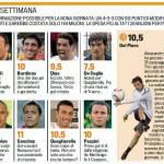 Fantacalcio Serie A, ecco la top 11 della nona giornata – Foto