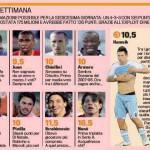 Fantacalcio Serie A, ecco la top 11 della 16a giornata