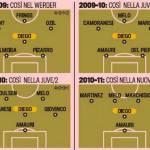 Calciomercato Juventus, ecco la nuova posizione di Diego? – Foto