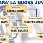 Mercato Juventus, ecco il nuovo organigramma societario – Foto