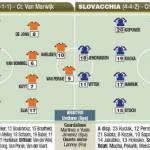 Mondiali 2010, Olanda-Slovacchia, probabili formazioni, Sneijder c'è – Foto