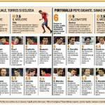 Mondiali 2010: Spagna-Portogallo, le pagelle, delusione Ronaldo – Foto