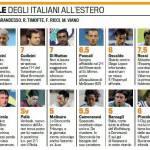 Italiani all'estero, ecco le pagelle: bene Ancelotti, Mancini sfortunato – Foto