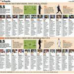 Inter-Roma, voti e pagelle Gazzetta dello Sport – Foto