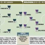 Fantacalcio Serie A, Inter-Bologna, probabili formazioni in foto