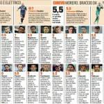 Inter-Chievo, voti e pagelle della Gazzetta dello Sport – Foto