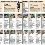 Fantacalcio Inter-Genoa, voti e pagelle della Gazzetta dello Sport – Foto