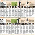 Inter-Juventus, voti e pagelle della Gazzetta dello Sport in Foto