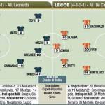 Fantacalcio Serie A, le probabili formazioni di Inter-Lecce, foto