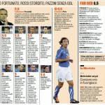 Isole Far Oer-Italia, voti e pagelle Gazzetta dello Sport – Foto