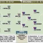 Fantacalcio Juventus-Bologna: probabili formazioni in foto