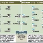 Fantacalcio Serie A, le probabili formazioni di Juventus-Brescia, foto