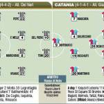 Juventus-Catania, le probabili formazioni in foto