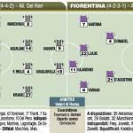 Fantacalcio Serie A, Juventus-Fiorentina, le probabili formazioni in foto