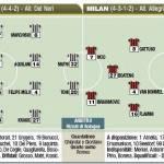Juventus-Milan, probabili formazioni: dubbio Aquilani, Pato al fianco di Ibra – Foto