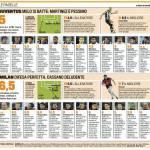 Fantacalcio, Juventus-Milan: voti e pagelle Gazzetta dello Sport