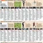 Fantacalcio Juventus-Milan, voti e pagelle della Gazzetta dello Sport – Foto