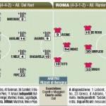 Fantacalcio Serie A, Juventus-Roma, le probabili formazioni in foto!