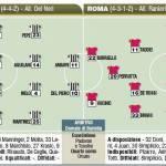 Coppa Italia, Juventus-Roma, probabili formazioni in foto