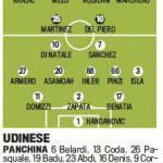 Fantacalcio Serie A, le probabili formazioni di Juventus-Udinese in foto