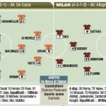 Fantacalcio Serie A, Lecce-Milan, probabili formazioni della Gazzetta in foto