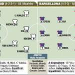 Real Madrid-Barcellona, probabili formazioni – foto
