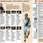Lille-Inter, voti e pagelle della Gazzetta dello Sport – Foto