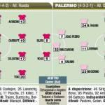 Europa League, Losanna-Palermo, probabili formazioni in foto