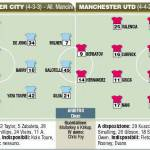 Premier League, Manchester City-United, probabili formazioni in foto