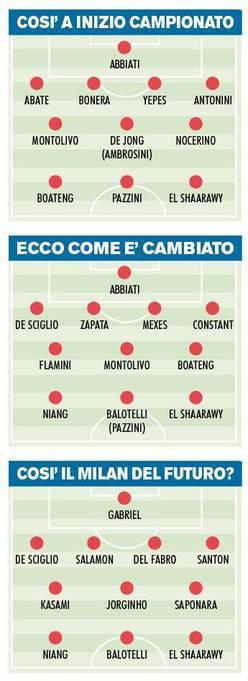 Milan 2013 2014 Calciomercato Milan, ecco il Milan 2013 2014: 4 3 3 giovane con rinforzi mirati   Foto