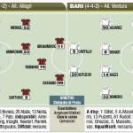 Coppa Italia, Milan-Bari, formazioni in foto