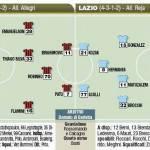 Milan Lazio probabili formazioni 150x150 Fantacalcio, Milan Lazio, probabili formazioni in foto