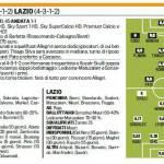 Fantacalcio: Milan-Lazio, probabili formazioni in foto