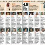 Serie A, Milan-Palermo: voti e pagelle della Gazzetta dello Sport – Foto