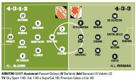 Milan-Sampdoria, probabili formazioni: Pazzini subito