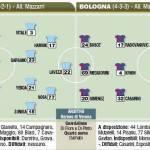 Coppa Italia, Napoli-Bologna, probabili formazioni in foto