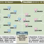 Fantacalcio Serie A, Napoli-Palermo, probabili formazioni in foto!