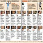 Napoli-Udinese, voti e pagelle della Gazzetta dello Sport – Foto