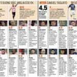 Fantacalcio Palermo-Inter, voti e pagelle della Gazzetta dello Sport – Foto