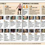 Fantacalcio: Palermo Milan, i voti e le pagelle della Gazzetta dello Sport