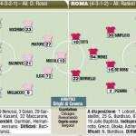 Fantacalcio Serie A, Palermo-Roma, probabili formazioni in foto