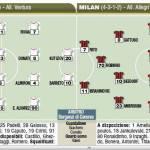 Fantacalcio Serie A, formazioni di Bari-Milan – Foto